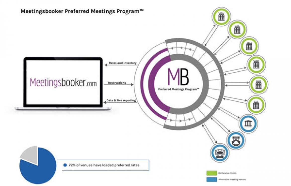 meetingsbooker