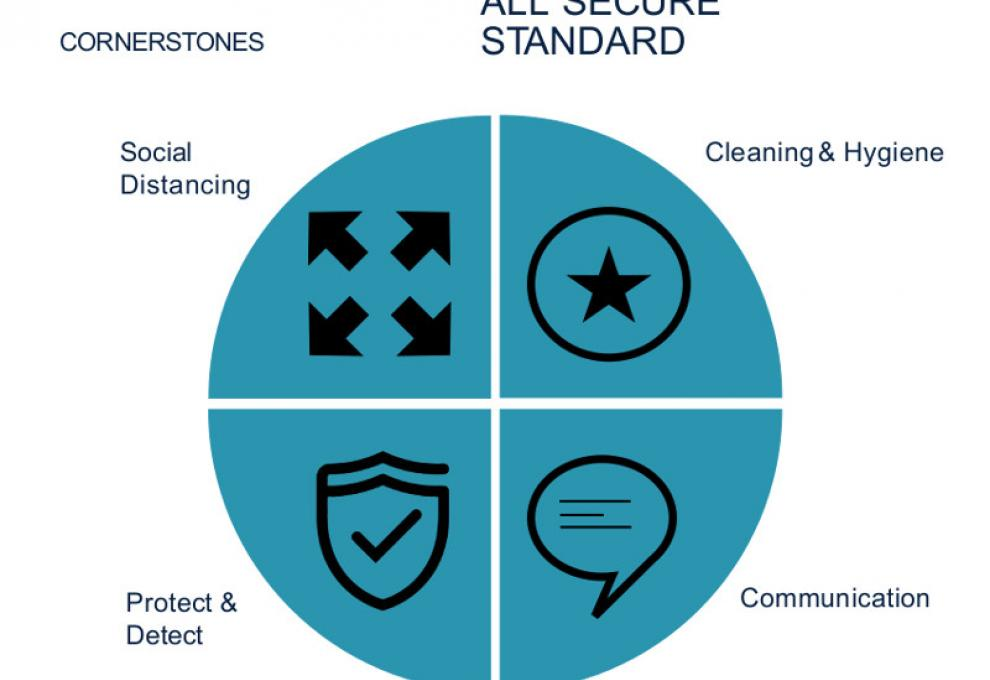 Infographic of the all secure standard